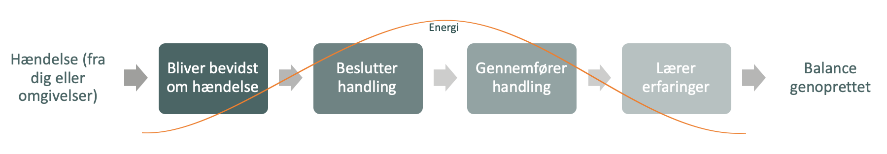 Gestaltnings processen
